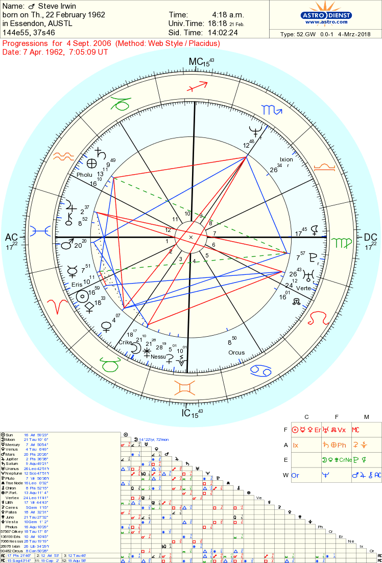 Steve Irwin Progressed Date of Death