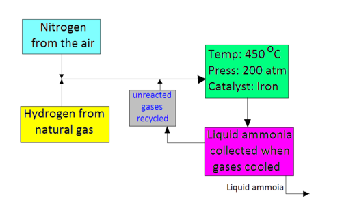 Fritz haber modernitys mutable angel of life and death part i a simplified flow chart detailing the synthesis of liquid ammonia via the haber process ccuart