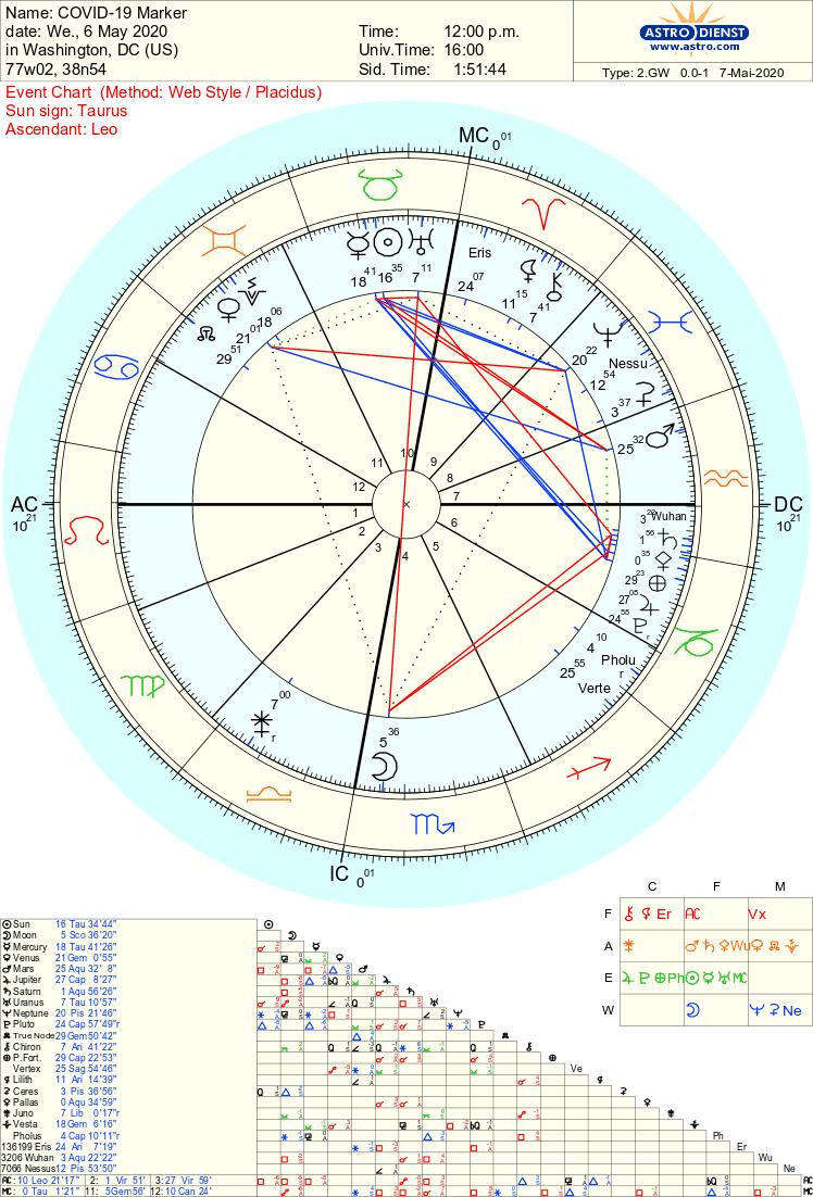 Plague Chart 05062020